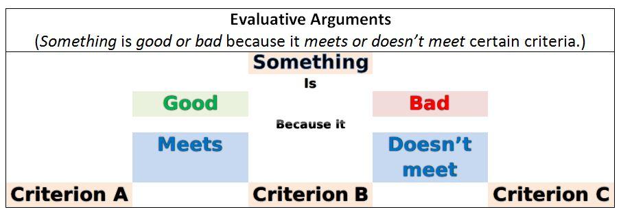 Definition evaluate essay