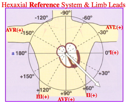 Hexaxial reference system