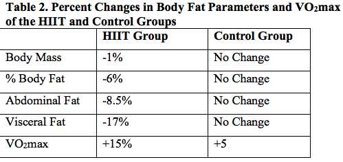 Hiit Training For Fat Loss