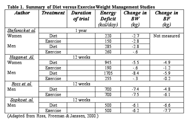 Table 1 Summarizes Some Diet Versus Exercise Weight Management Studies Further Validating When Energy Expenditure Is Matched Loss Similar