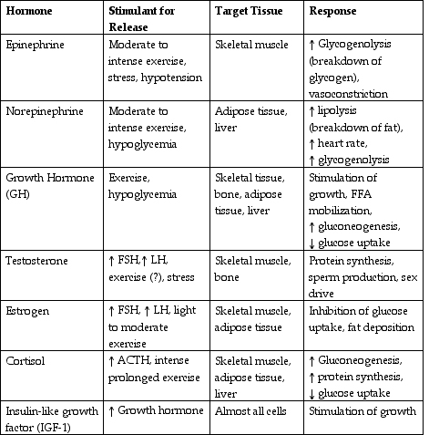 human hormones and their functions chart: Hormones and resistance exercise