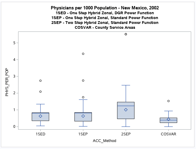 Geographic Access to NM Health Care Providers and Facilities