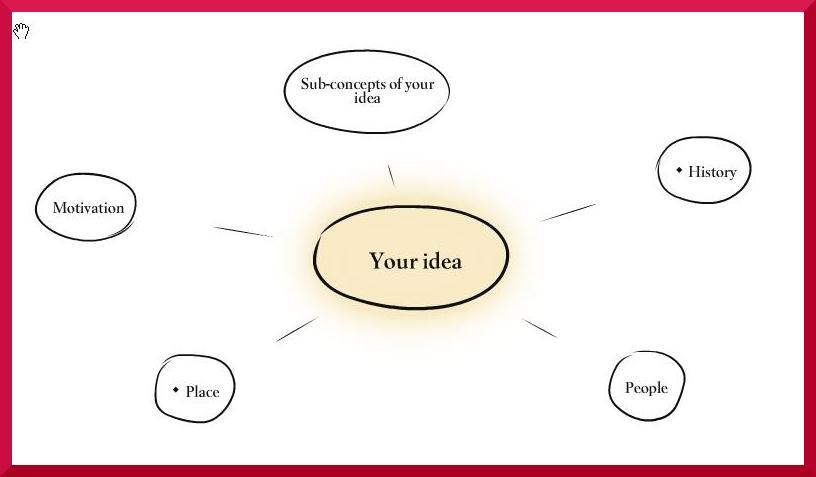 Concept essay ideas
